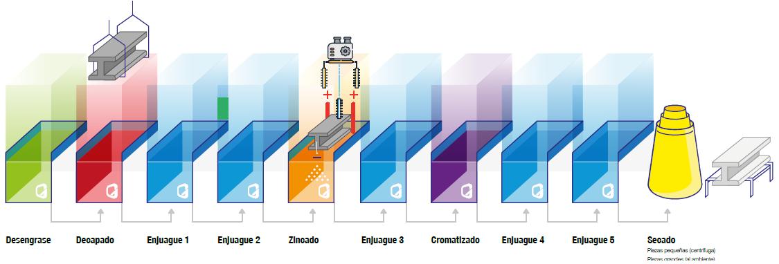 proceso-galvanizado-electrolitico.png